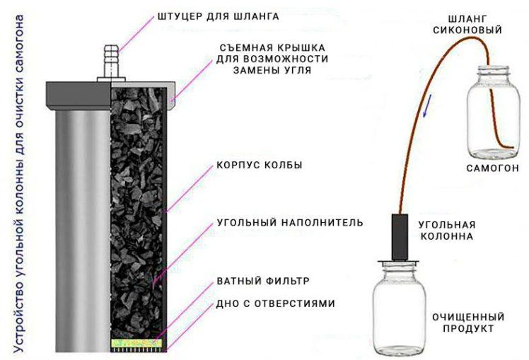 Колонка фильтр